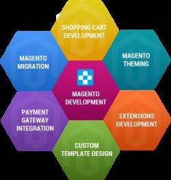 Magento Development Services djs outsourcing