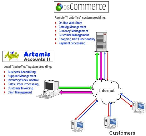 osCommerce Djs outsourcing